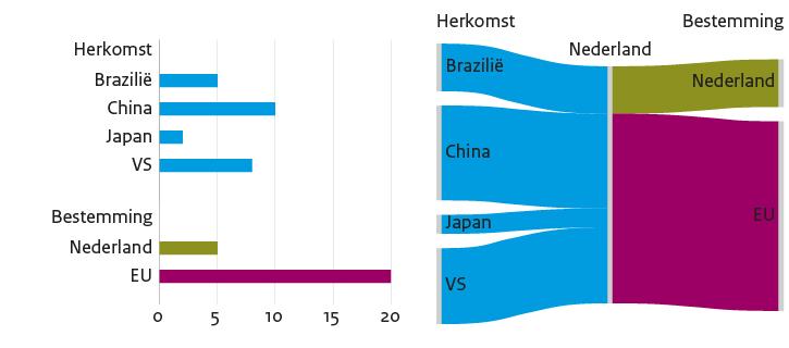 Een staafgrafiek en een Sankey-diagram op basis van dezelfde data over de herkomst en bestemming van goederen.