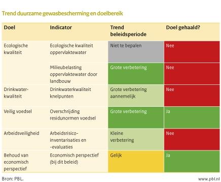Figuur: tabel over de trend duurzame gewasbescherming en het doelbereik. Conclusie: De ecologische kwaliteit van het oppervlaktewater is niet op orde