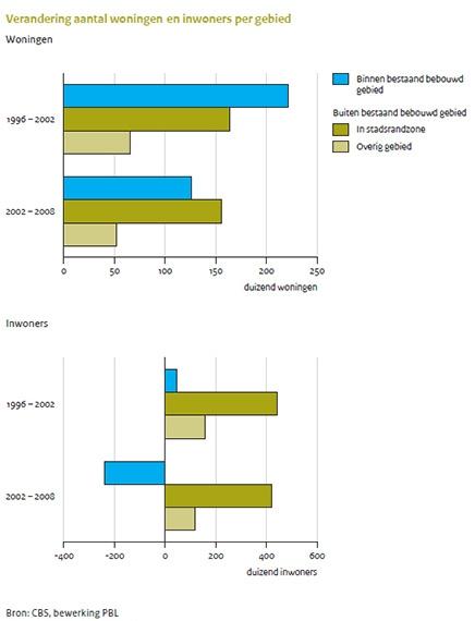 Figuur: staafdiagram dat aangeeft dat er tussen 2002 en 2008 minder woningen en inwoners in bebouwd gebied zijn