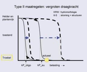 Figuur: voorbeeld uit PCLAKE model;Situatie II. Actuele belasting in de buurt van kP_eu, of tussen kP_eu en kP_oligo in
