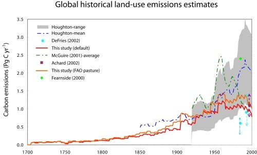 Figure: chart with global historical land-use emissions estimates from different studies 1700-2000 (PBL)
